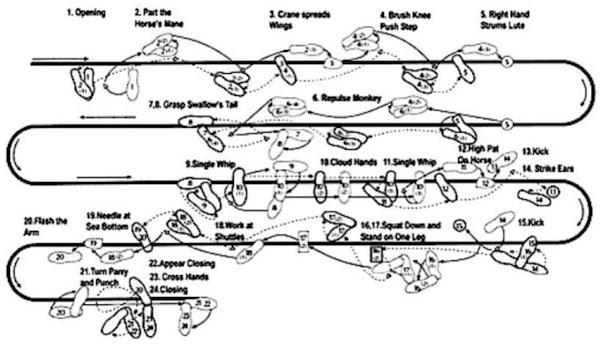 tai chi 24 lépés diagramja